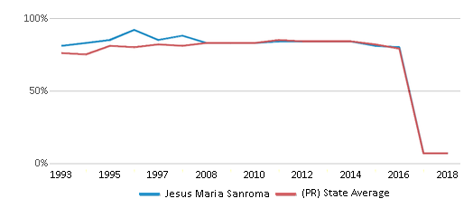 This chart display the percentage of students who is eligible for free lunch in Jesus Maria Sanroma and the percentage of public school students who is eligible for free lunch in Puerto Rico by year, with the latest 2017-18 school year data.