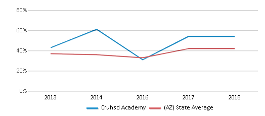 This chart display the percentage of students who is eligible for free lunch in Cruhsd Academy and the percentage of public school students who is eligible for free lunch in Arizona by year, with the latest 2017-18 school year data.