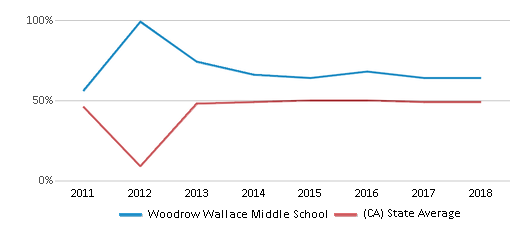 This chart display the percentage of students who is eligible for free lunch in Woodrow Wallace Middle School and the percentage of public school students who is eligible for free lunch in California by year, with the latest 2017-18 school year data.