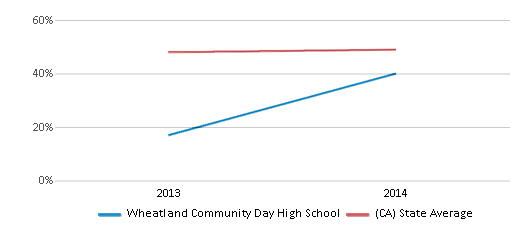 This chart display the percentage of students who is eligible for free lunch in Wheatland Community Day High School and the percentage of public school students who is eligible for free lunch in California by year, with the latest 2013-14 school year data.
