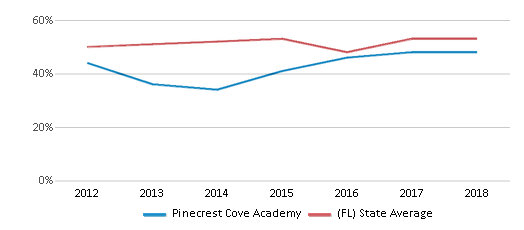 This chart display the percentage of students who is eligible for free lunch in Pinecrest Cove Academy and the percentage of public school students who is eligible for free lunch in Florida by year, with the latest 2017-18 school year data.