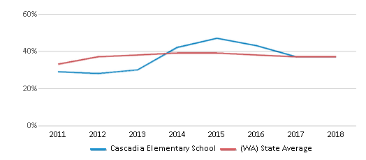 This chart display the percentage of students who is eligible for free lunch in Cascadia Elementary School and the percentage of public school students who is eligible for free lunch in Washington by year, with the latest 2017-18 school year data.