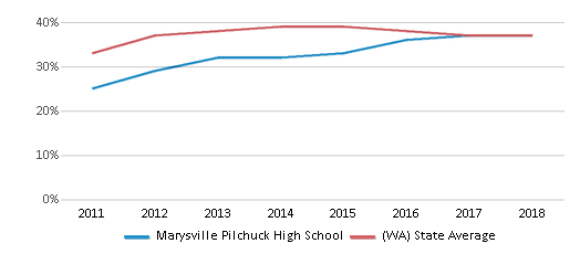 This chart display the percentage of students who is eligible for free lunch in Marysville Pilchuck High School and the percentage of public school students who is eligible for free lunch in Washington by year, with the latest 2017-18 school year data.