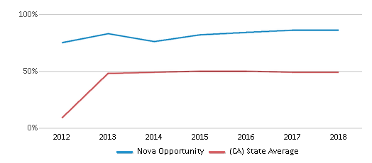 This chart display the percentage of students who is eligible for free lunch in Nova Opportunity and the percentage of public school students who is eligible for free lunch in California by year, with the latest 2017-18 school year data.