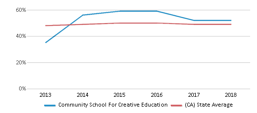 This chart display the percentage of students who is eligible for free lunch in Community School For Creative Education and the percentage of public school students who is eligible for free lunch in California by year, with the latest 2017-18 school year data.
