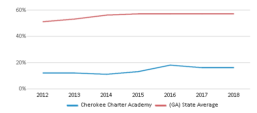 This chart display the percentage of students who is eligible for free lunch in Cherokee Charter Academy and the percentage of public school students who is eligible for free lunch in Georgia by year, with the latest 2017-18 school year data.