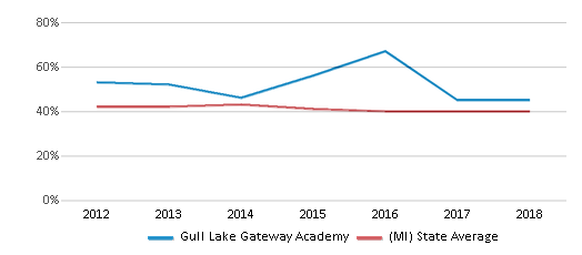 This chart display the percentage of students who is eligible for free lunch in Gull Lake Gateway Academy and the percentage of public school students who is eligible for free lunch in Michigan by year, with the latest 2017-18 school year data.