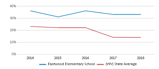 This chart display the percentage of students who is eligible for free lunch in Eastwood Elementary School and the percentage of public school students who is eligible for free lunch in West Virginia by year, with the latest 2017-18 school year data.