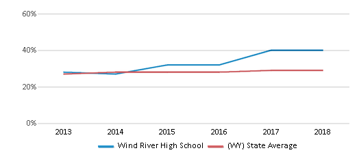 This chart display the percentage of students who is eligible for free lunch in Wind River High School and the percentage of public school students who is eligible for free lunch in Wyoming by year, with the latest 2017-18 school year data.