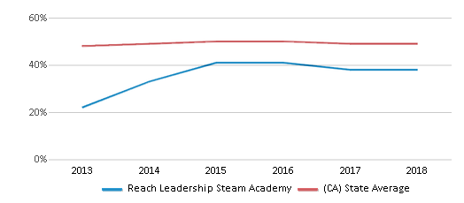 This chart display the percentage of students who is eligible for free lunch in Reach Leadership Steam Academy and the percentage of public school students who is eligible for free lunch in California by year, with the latest 2017-18 school year data.