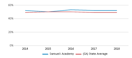 This chart display the percentage of students who is eligible for free lunch in Samueli Academy and the percentage of public school students who is eligible for free lunch in California by year, with the latest 2017-18 school year data.