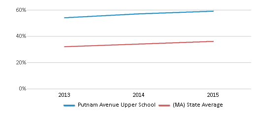 This chart display the percentage of students who is eligible for free lunch in Putnam Avenue Upper School and the percentage of public school students who is eligible for free lunch in Massachusetts by year, with the latest 2014-15 school year data.