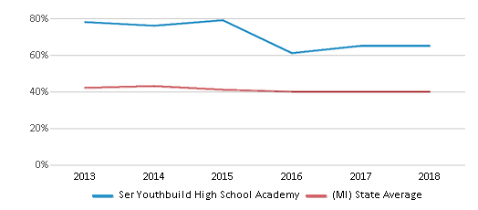 This chart display the percentage of students who is eligible for free lunch in Ser Youthbuild High School Academy and the percentage of public school students who is eligible for free lunch in Michigan by year, with the latest 2017-18 school year data.