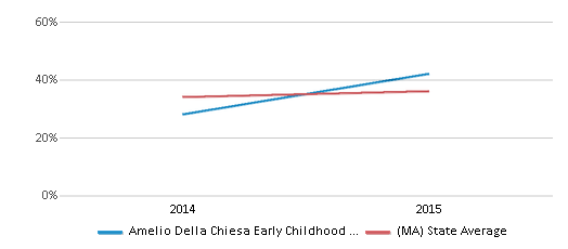 This chart display the percentage of students who is eligible for free lunch in Amelio Della Chiesa Early Childhood Center and the percentage of public school students who is eligible for free lunch in Massachusetts by year, with the latest 2014-15 school year data.
