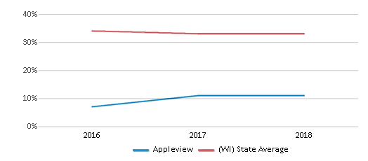 This chart display the percentage of students who is eligible for free lunch in Appleview and the percentage of public school students who is eligible for free lunch in Wisconsin by year, with the latest 2017-18 school year data.