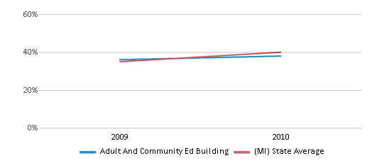 This chart display the percentage of students who is eligible for free lunch in Adult And Community Ed Building and the percentage of public school students who is eligible for free lunch in Michigan by year, with the latest 2009-10 school year data.
