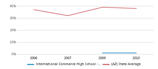 This chart display the percentage of students who is eligible for free lunch in International Commerce High School - Tempe and the percentage of public school students who is eligible for free lunch in Arizona by year, with the latest 2009-10 school year data.