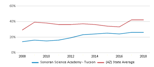 This chart display the percentage of students who is eligible for free lunch in Sonoran Science Academy - Tucson and the percentage of public school students who is eligible for free lunch in Arizona by year, with the latest 2017-18 school year data.
