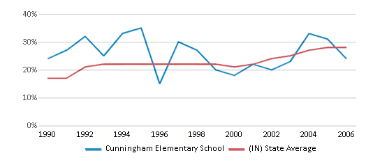 This chart display the percentage of students who is eligible for free lunch in Cunningham Elementary School and the percentage of public school students who is eligible for free lunch in Indiana by year, with the latest 2005-06 school year data.