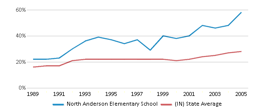 This chart display the percentage of students who is eligible for free lunch in North Anderson Elementary School and the percentage of public school students who is eligible for free lunch in Indiana by year, with the latest 2004-05 school year data.