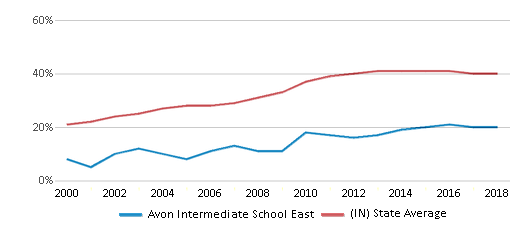 This chart display the percentage of students who is eligible for free lunch in Avon Intermediate School East and the percentage of public school students who is eligible for free lunch in Indiana by year, with the latest 2017-18 school year data.