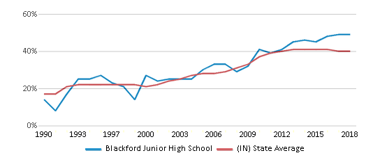 This chart display the percentage of students who is eligible for free lunch in Blackford Junior High School and the percentage of public school students who is eligible for free lunch in Indiana by year, with the latest 2017-18 school year data.