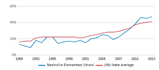 This chart display the percentage of students who is eligible for free lunch in Nashville Elementary School and the percentage of public school students who is eligible for free lunch in Indiana by year, with the latest 2012-13 school year data.