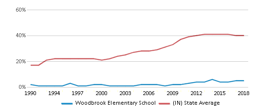 This chart display the percentage of students who is eligible for free lunch in Woodbrook Elementary School and the percentage of public school students who is eligible for free lunch in Indiana by year, with the latest 2017-18 school year data.