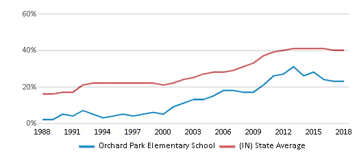 This chart display the percentage of students who is eligible for free lunch in Orchard Park Elementary School and the percentage of public school students who is eligible for free lunch in Indiana by year, with the latest 2017-18 school year data.