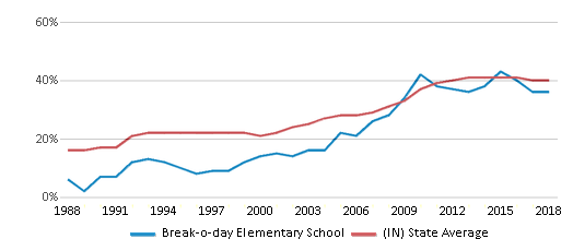 This chart display the percentage of students who is eligible for free lunch in Break-o-day Elementary School and the percentage of public school students who is eligible for free lunch in Indiana by year, with the latest 2017-18 school year data.