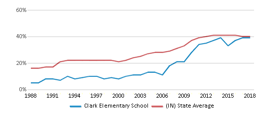 This chart display the percentage of students who is eligible for free lunch in Clark Elementary School and the percentage of public school students who is eligible for free lunch in Indiana by year, with the latest 2017-18 school year data.