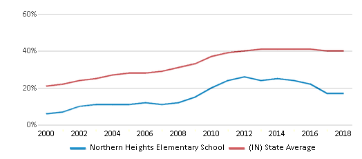 This chart display the percentage of students who is eligible for free lunch in Northern Heights Elementary School and the percentage of public school students who is eligible for free lunch in Indiana by year, with the latest 2017-18 school year data.