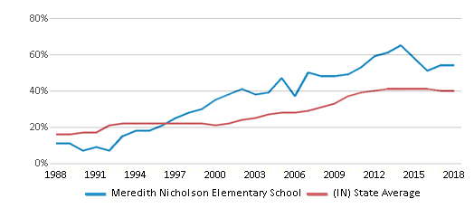 This chart display the percentage of students who is eligible for free lunch in Meredith Nicholson Elementary School and the percentage of public school students who is eligible for free lunch in Indiana by year, with the latest 2017-18 school year data.