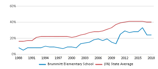 This chart display the percentage of students who is eligible for free lunch in Brummitt Elementary School and the percentage of public school students who is eligible for free lunch in Indiana by year, with the latest 2017-18 school year data.