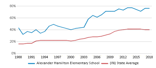 This chart display the percentage of students who is eligible for free lunch in Alexander Hamilton Elementary School and the percentage of public school students who is eligible for free lunch in Indiana by year, with the latest 2017-18 school year data.