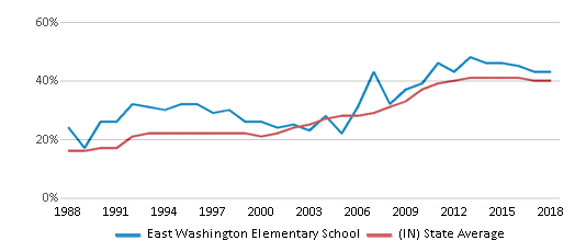 This chart display the percentage of students who is eligible for free lunch in East Washington Elementary School and the percentage of public school students who is eligible for free lunch in Indiana by year, with the latest 2017-18 school year data.