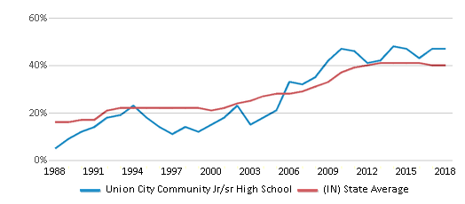 This chart display the percentage of students who is eligible for free lunch in Union City Community Jr/sr High School and the percentage of public school students who is eligible for free lunch in Indiana by year, with the latest 2017-18 school year data.