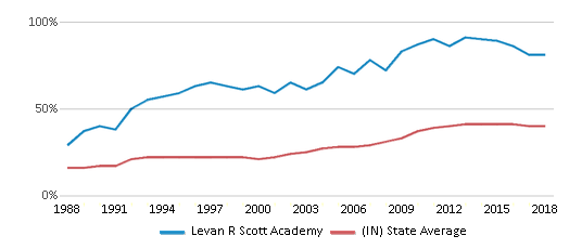 This chart display the percentage of students who is eligible for free lunch in Levan R Scott Academy and the percentage of public school students who is eligible for free lunch in Indiana by year, with the latest 2017-18 school year data.