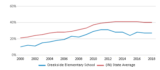 This chart display the percentage of students who is eligible for free lunch in Creekside Elementary School and the percentage of public school students who is eligible for free lunch in Indiana by year, with the latest 2017-18 school year data.