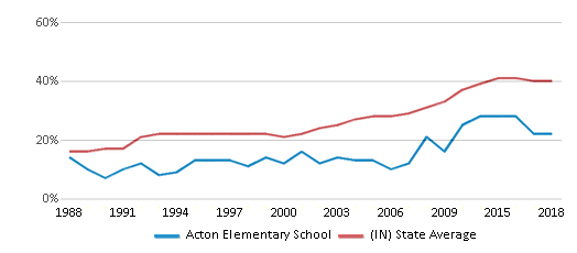 This chart display the percentage of students who is eligible for free lunch in Acton Elementary School and the percentage of public school students who is eligible for free lunch in Indiana by year, with the latest 2017-18 school year data.