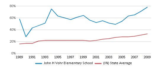 This chart display the percentage of students who is eligible for free lunch in John H Vohr Elementary School and the percentage of public school students who is eligible for free lunch in Indiana by year, with the latest 2008-09 school year data.