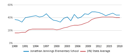 This chart display the percentage of students who is eligible for free lunch in Jonathan Jennings Elementary School and the percentage of public school students who is eligible for free lunch in Indiana by year, with the latest 2017-18 school year data.