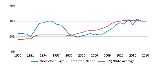 This chart display the percentage of students who is eligible for free lunch in New Washington Elementary School and the percentage of public school students who is eligible for free lunch in Indiana by year, with the latest 2017-18 school year data.