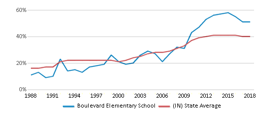 This chart display the percentage of students who is eligible for free lunch in Boulevard Elementary School and the percentage of public school students who is eligible for free lunch in Indiana by year, with the latest 2017-18 school year data.