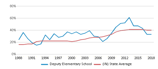 This chart display the percentage of students who is eligible for free lunch in Deputy Elementary School and the percentage of public school students who is eligible for free lunch in Indiana by year, with the latest 2017-18 school year data.