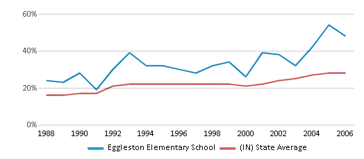 This chart display the percentage of students who is eligible for free lunch in Eggleston Elementary School and the percentage of public school students who is eligible for free lunch in Indiana by year, with the latest 2005-06 school year data.