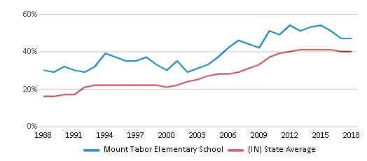 This chart display the percentage of students who is eligible for free lunch in Mount Tabor Elementary School and the percentage of public school students who is eligible for free lunch in Indiana by year, with the latest 2017-18 school year data.