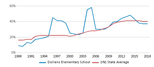 This chart display the percentage of students who is eligible for free lunch in Dollens Elementary School and the percentage of public school students who is eligible for free lunch in Indiana by year, with the latest 2017-18 school year data.