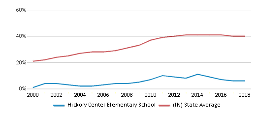 This chart display the percentage of students who is eligible for free lunch in Hickory Center Elementary School and the percentage of public school students who is eligible for free lunch in Indiana by year, with the latest 2017-18 school year data.