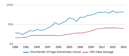 This chart display the percentage of students who is eligible for free lunch in Winchester Village Elementary School and the percentage of public school students who is eligible for free lunch in Indiana by year, with the latest 2017-18 school year data.